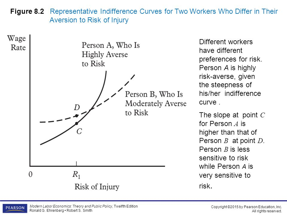 Figure 8.2 Representative Indifference Curves for Two Workers Who Differ in Their Aversion to Risk of Injury