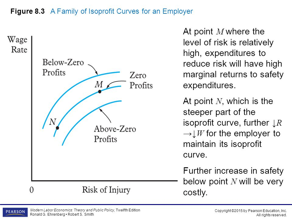 Figure 8.3 A Family of Isoprofit Curves for an Employer