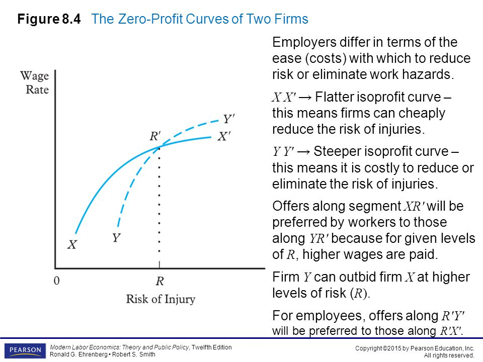 Figure 8.4 The Zero-Profit Curves of Two Firms