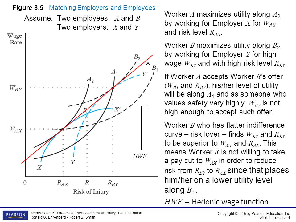 Figure 8.5 Matching Employers and Employees