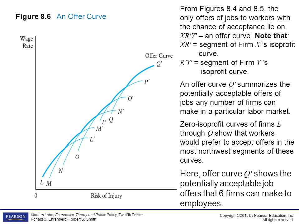 From Figures 8.4 and 8.5, the only offers of jobs to workers with the chance of acceptance lie on XR′Y′ – an offer curve. Note that: