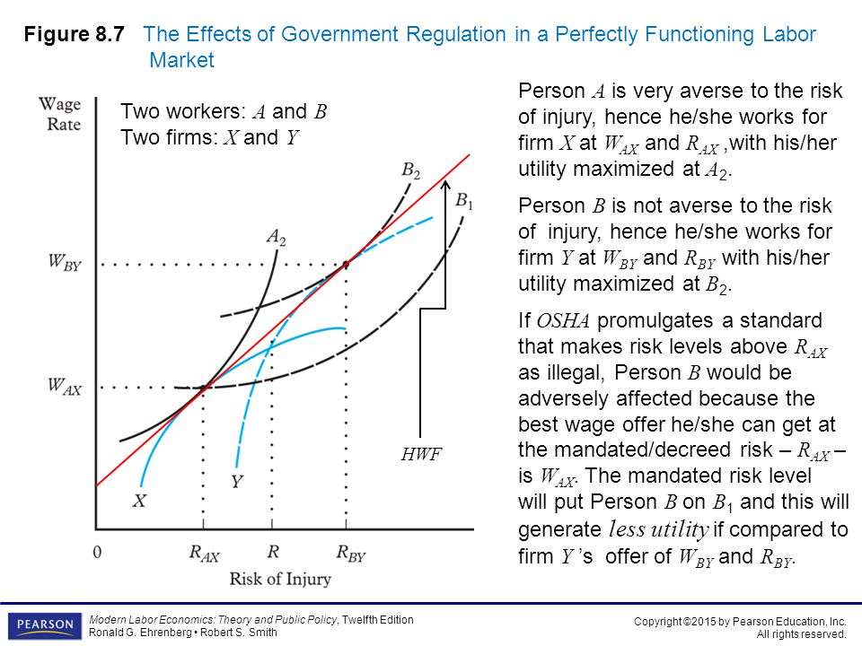 Figure 8.7 The Effects of Government Regulation in a Perfectly Functioning Labor Market