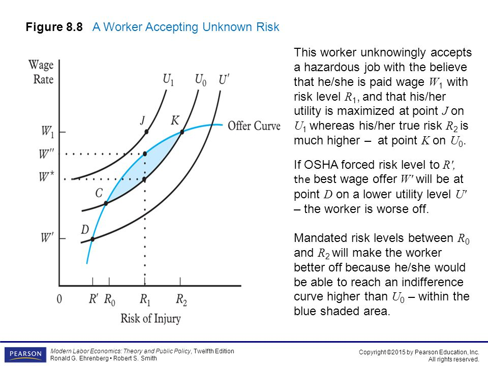 Figure 8.8 A Worker Accepting Unknown Risk