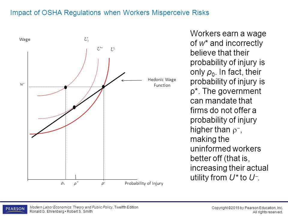 Impact of OSHA Regulations when Workers Misperceive Risks