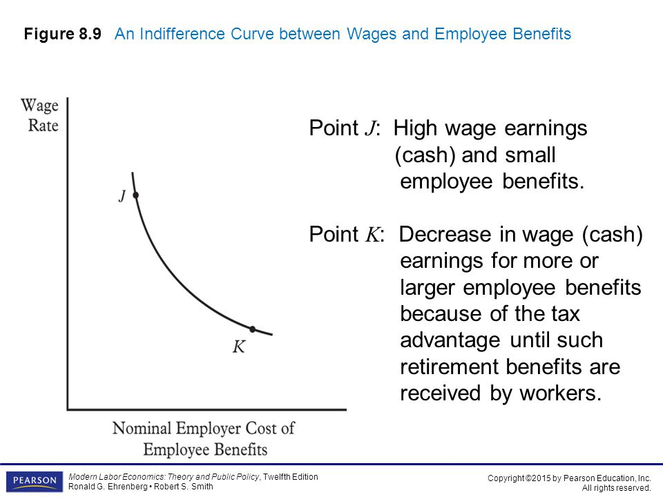 Figure 8.9 An Indifference Curve between Wages and Employee Benefits