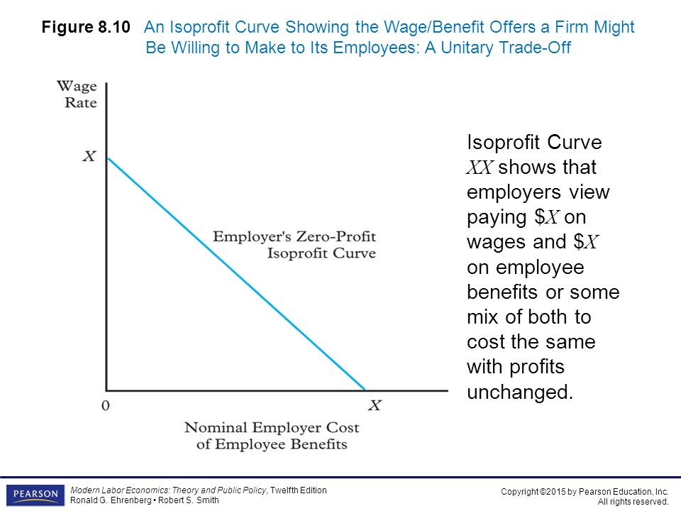 Figure 8.10 An Isoprofit Curve Showing the Wage/Benefit Offers a Firm Might Be Willing to Make to Its Employees: A Unitary Trade-Off