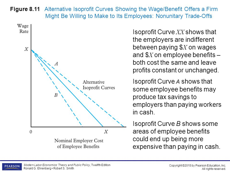 Figure 8.11 Alternative Isoprofit Curves Showing the Wage/Benefit Offers a Firm Might Be Willing to Make to Its Employees: Nonunitary Trade-Offs