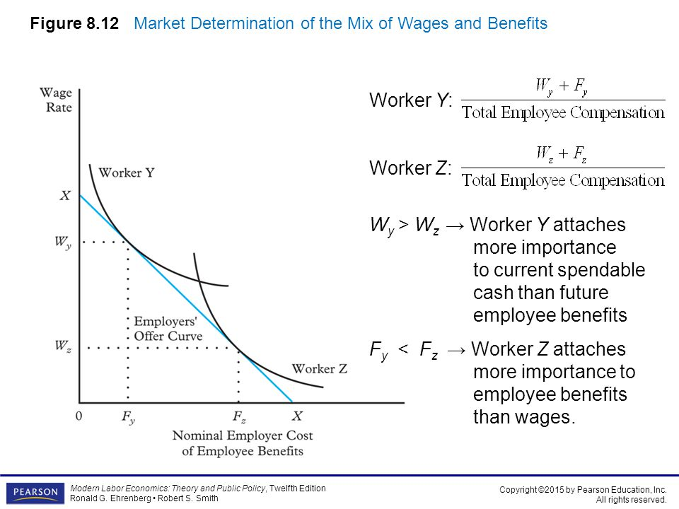 Figure 8.12 Market Determination of the Mix of Wages and Benefits