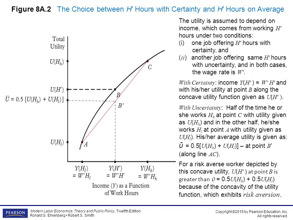 Figure 8A.2 The Choice between H′ Hours with Certainty and H′ Hours on Average