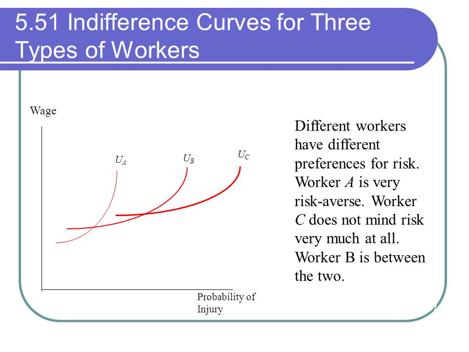 5.51 Indifference Curves for Three Types of Workers