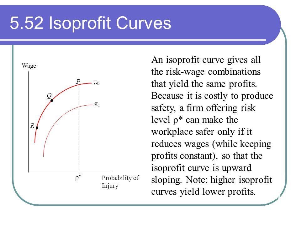 5.52 Isoprofit Curves
