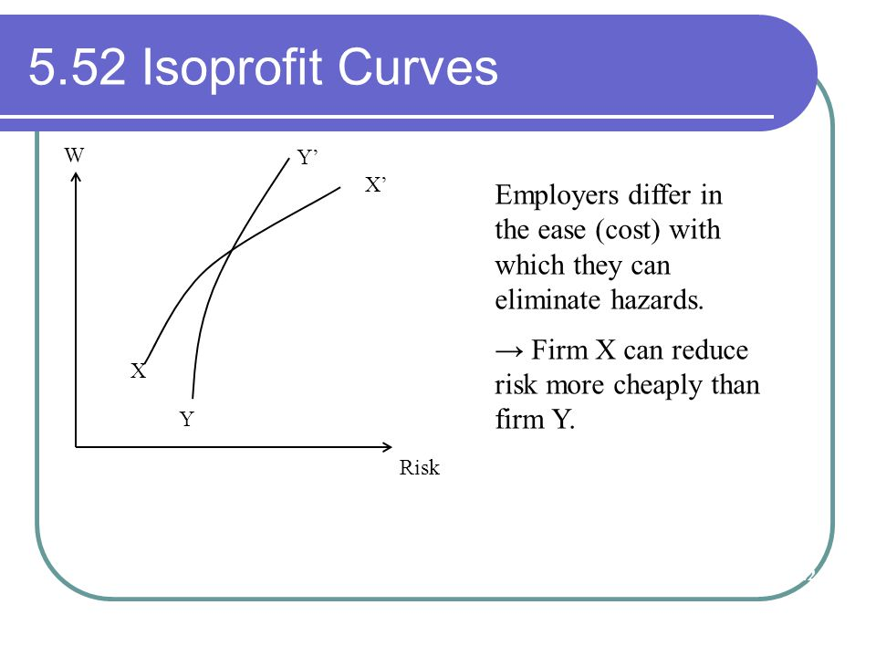 5.52 Isoprofit Curves W. Risk. X. Y. X' Y' Employers differ in the ease (cost) with which they can eliminate hazards.