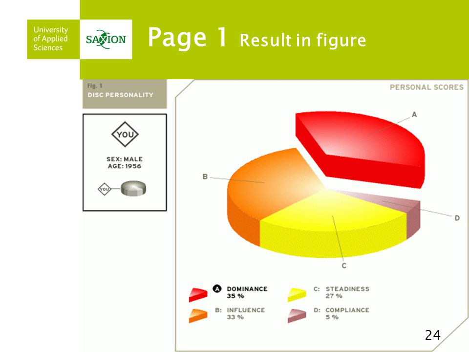 Page 1 Result in figure