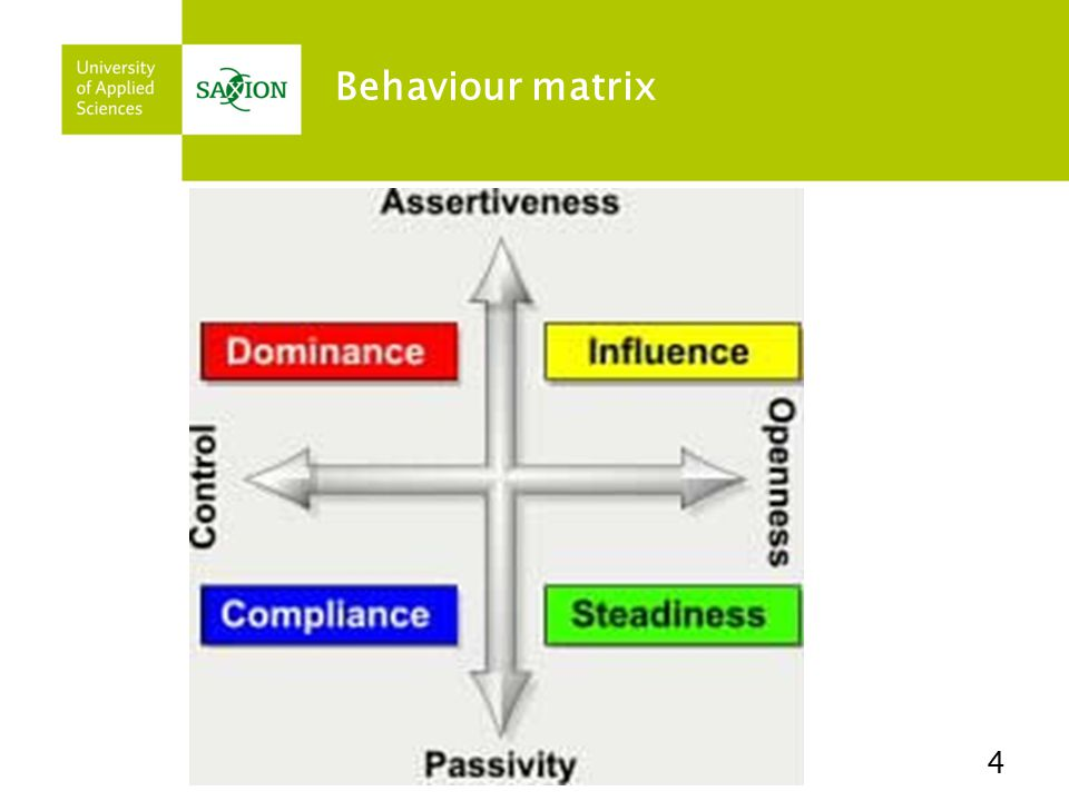 Behaviour matrix