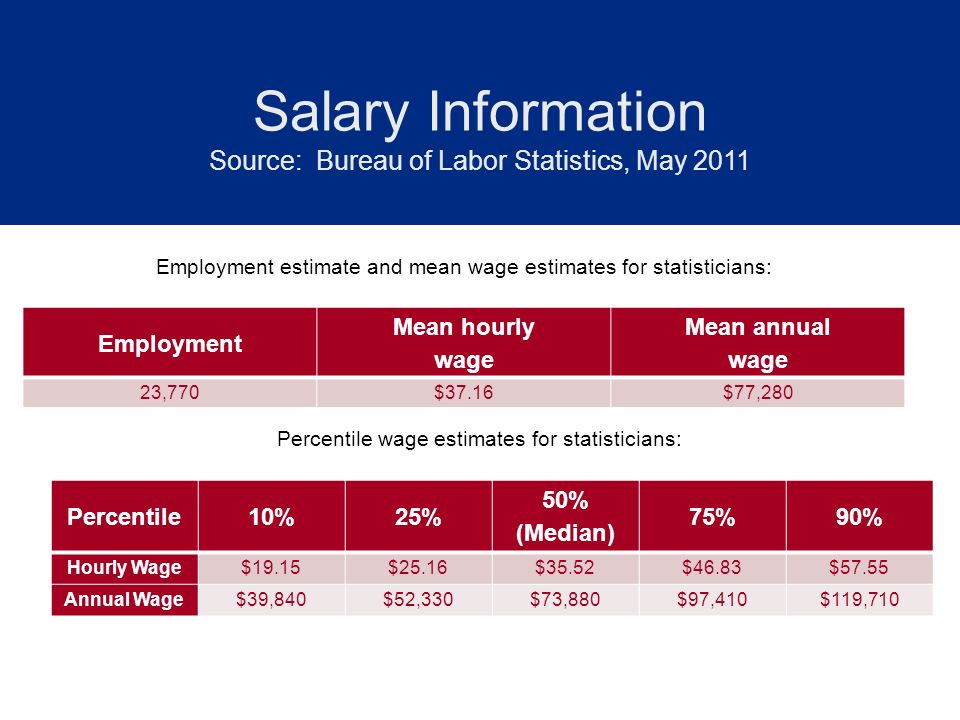 Salary Information Source: Bureau of Labor Statistics, May 2011