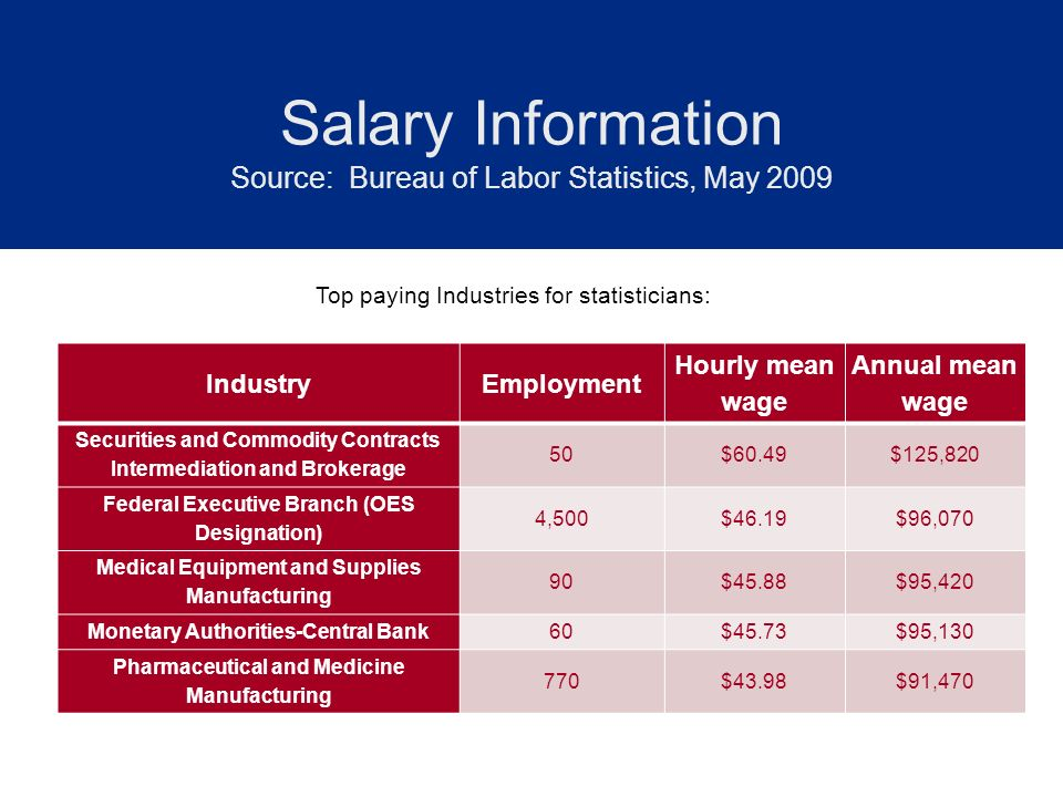 Salary Information Source: Bureau of Labor Statistics, May 2009