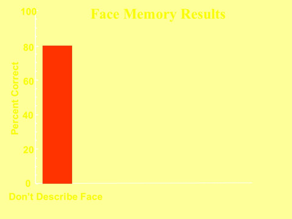 Face Memory Results 100 80 60 Percent Correct 40 20