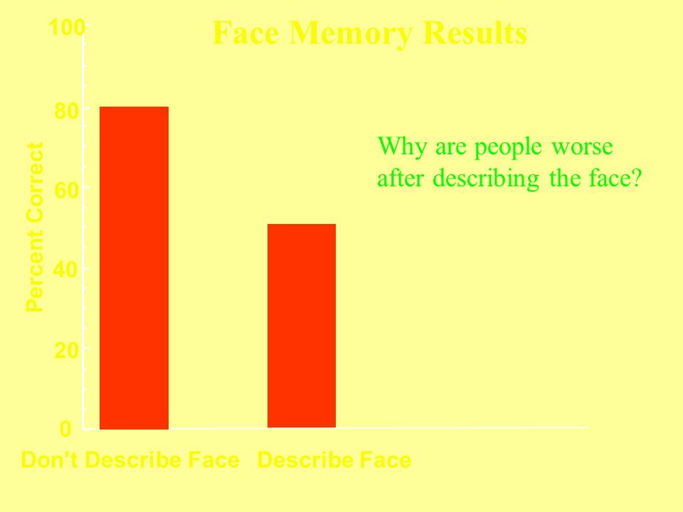 Face Memory Results Why are people worse after describing the face
