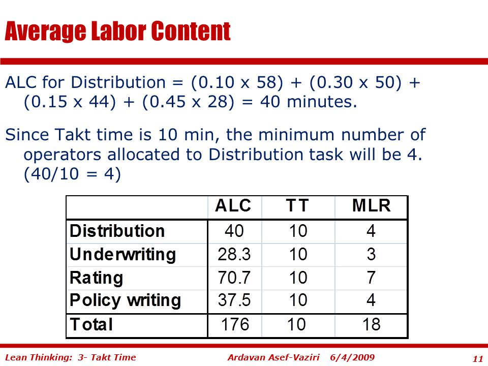 Average Labor Content ALC for Distribution = (0.10 x 58) + (0.30 x 50) + (0.15 x 44) + (0.45 x 28) = 40 minutes.