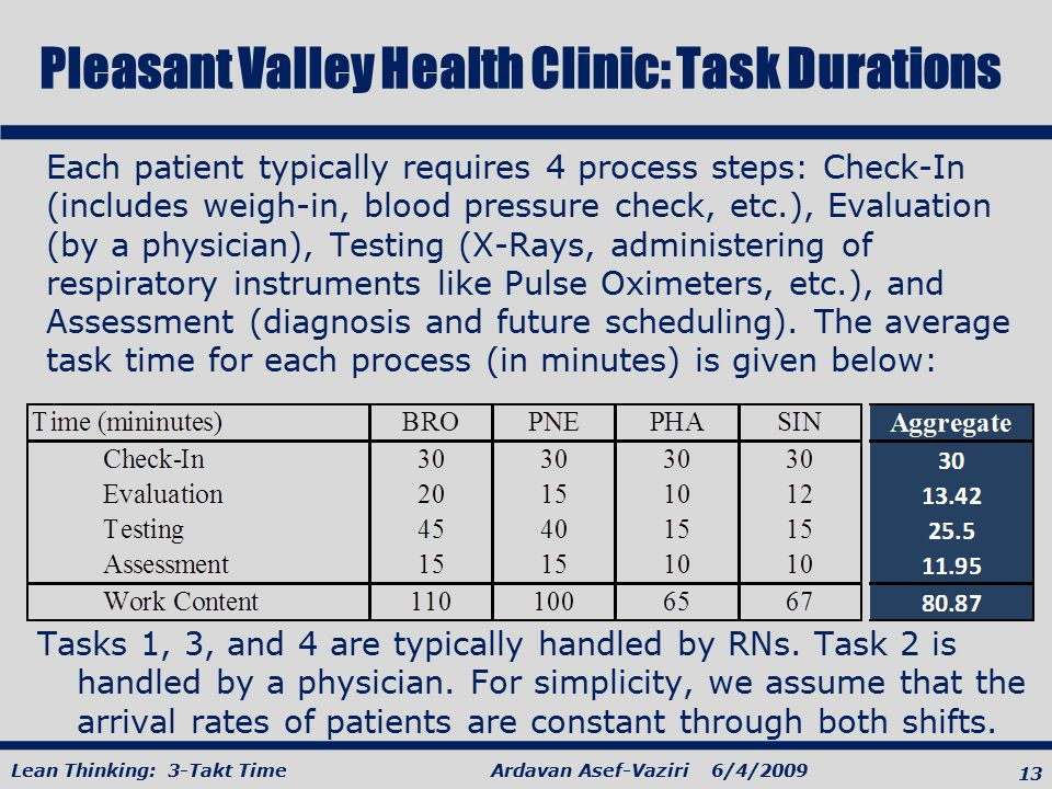 Pleasant Valley Health Clinic: Task Durations