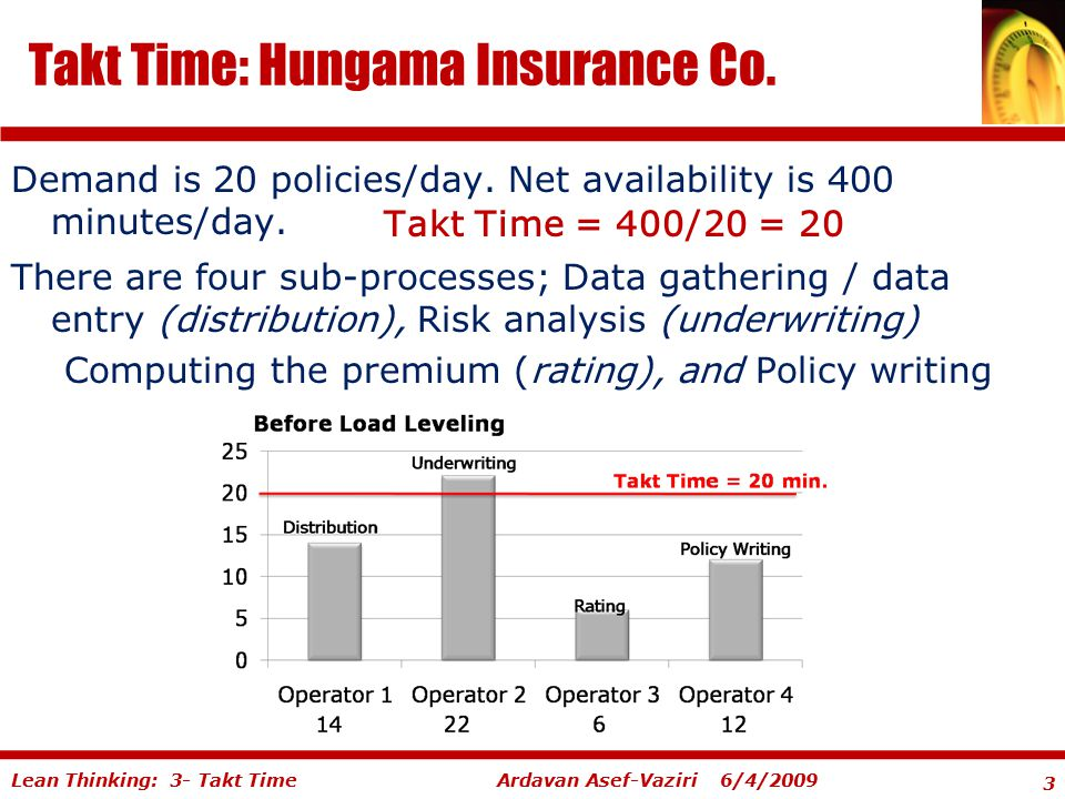 Takt Time: Hungama Insurance Co.