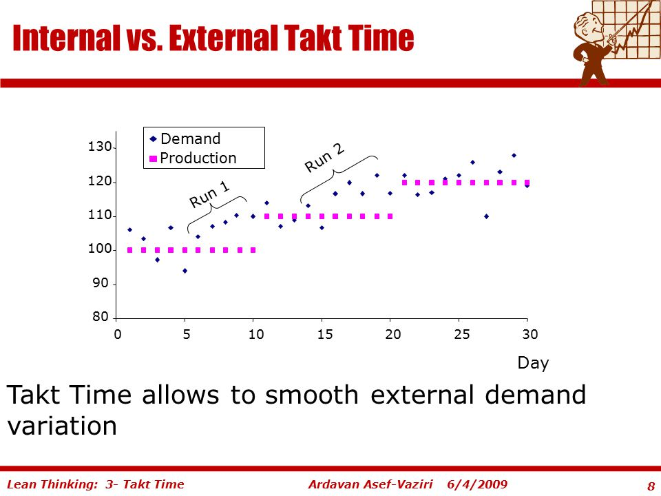 Internal vs. External Takt Time