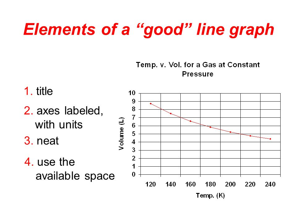Elements of a good line graph