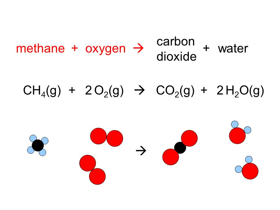 carbon dioxide methane + oxygen  + water CH4(g) + 2 O2(g)  CO2(g) + H2O(g) 2 