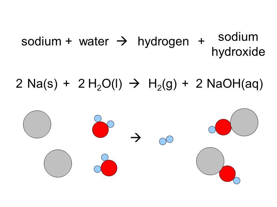 sodium hydroxide sodium + water  hydrogen + 2 Na(s) + 2 H2O(l)  H2(g) + 2 NaOH(aq) 