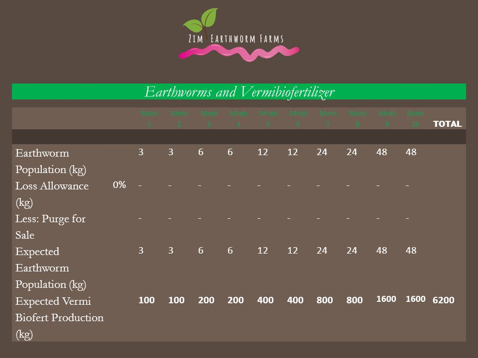 Earthworms and Vermibiofertilizer