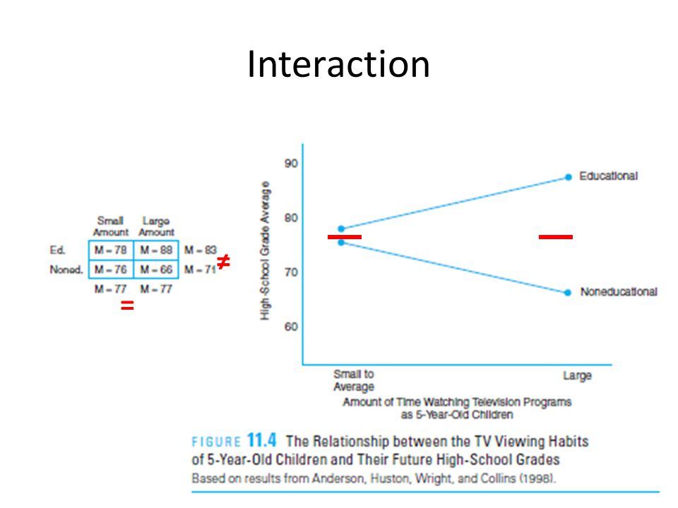 Interaction ≠ =