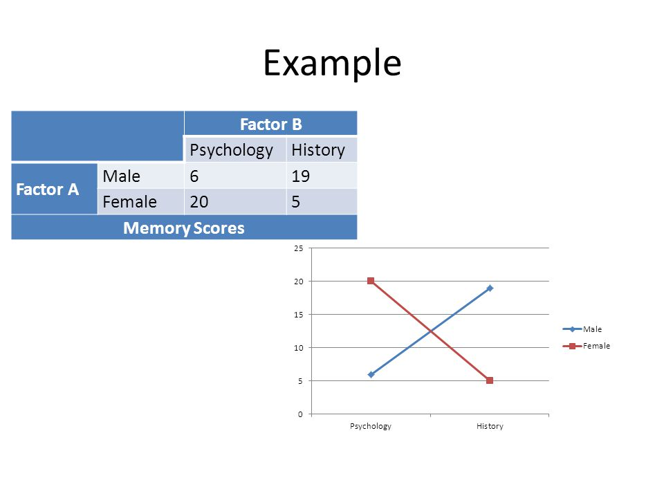 Example Factor B Psychology History Factor A Male 6 19 Female 20 5