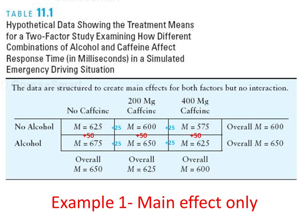 Example 1- Main effect only