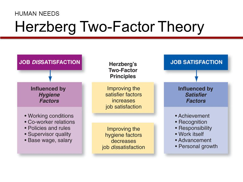 two factors model According to the two factor theory of frederick herzberg people are influenced by two factors satisfaction and psychological growth was a factor of motivation factors.