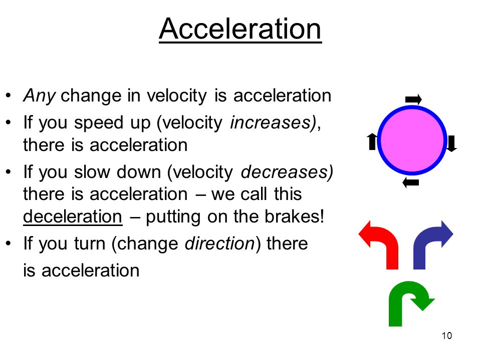 Acceleration Any change in velocity is acceleration