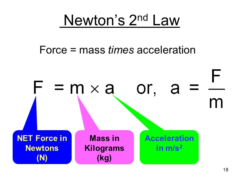 Newton's 2nd Law F = m  a Force = mass times acceleration