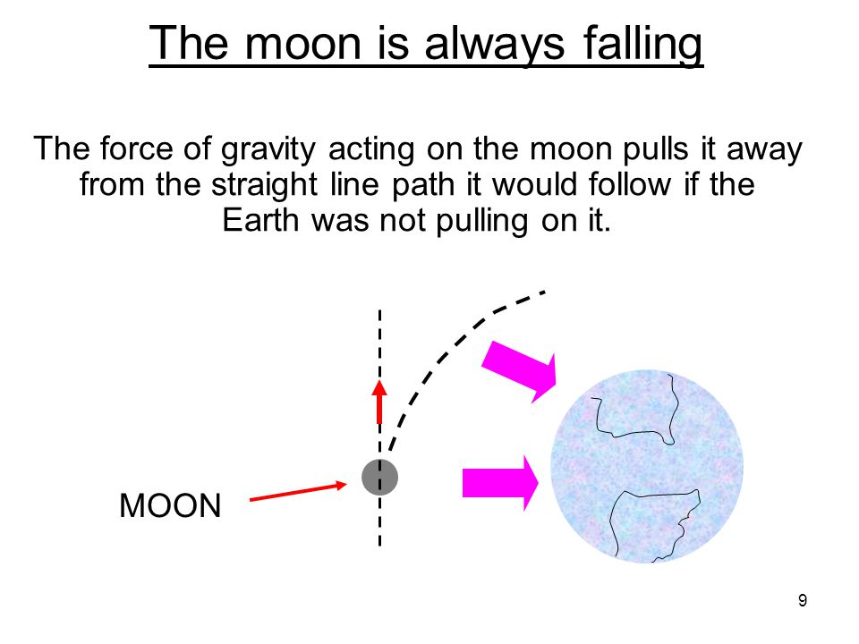 The moon is always falling