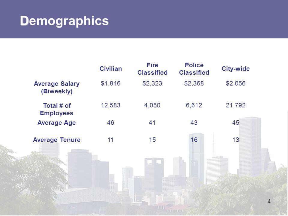 Average Salary (Biweekly)