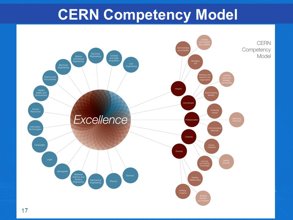CERN Competency Model