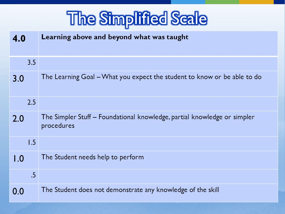 The Simplified Scale 4.0. Learning above and beyond what was taught. 3.5. 3.0.