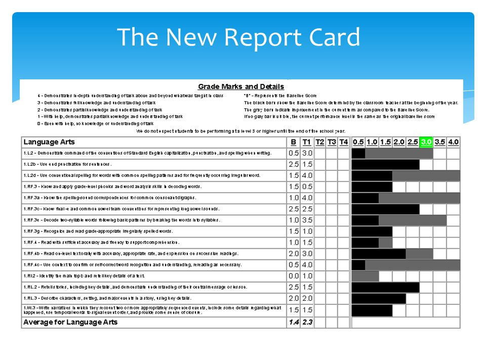 The New Report Card