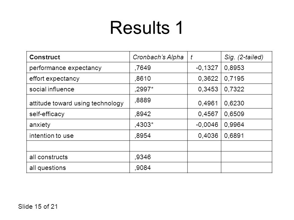 Results 1 Construct Cronbach's Alpha t Sig. (2-tailed)