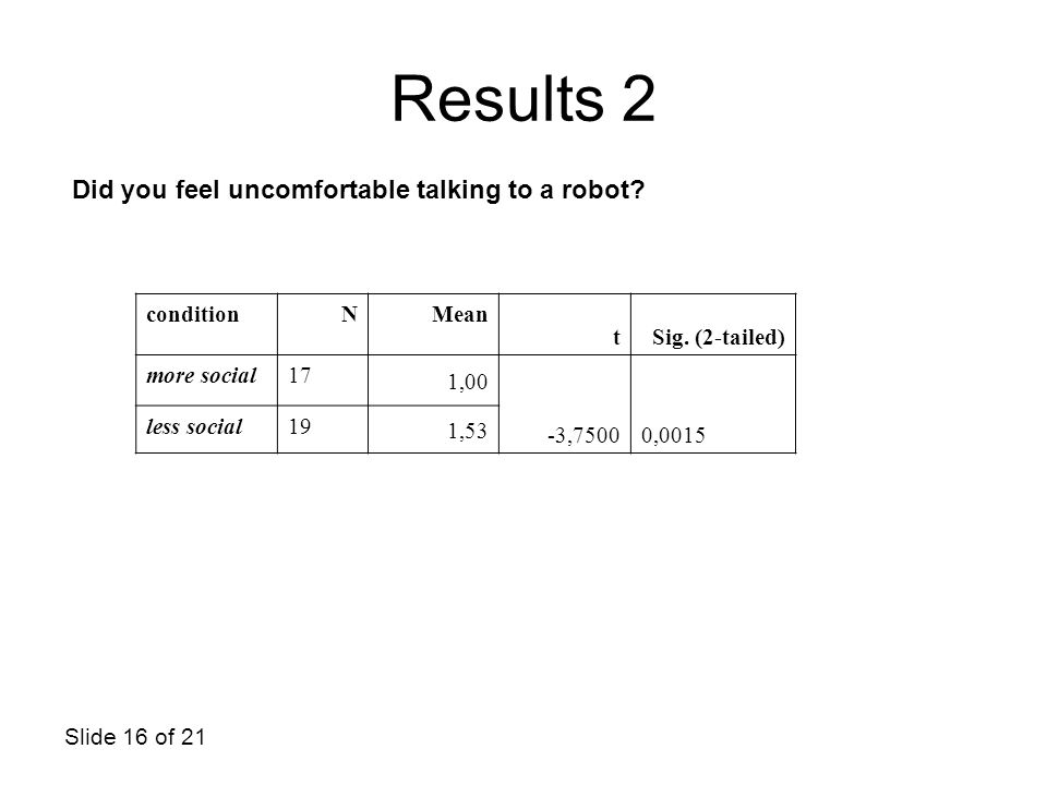 Results 2 Did you feel uncomfortable talking to a robot condition N