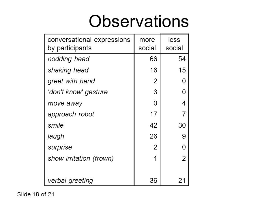Observations conversational expressions by participants more social