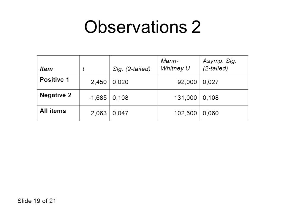 Observations 2 Item t Sig. (2-tailed) Mann-Whitney U
