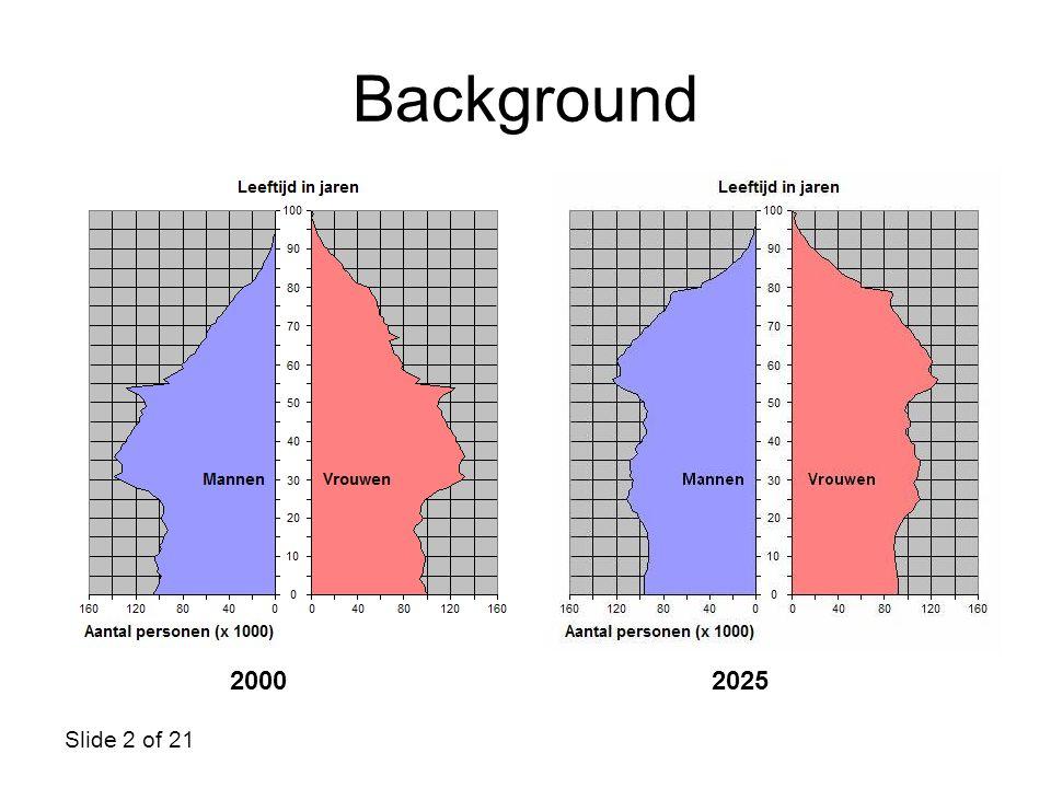Background 2000 2025