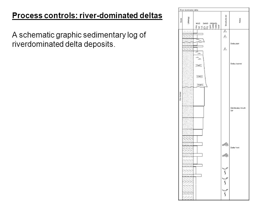 Process controls: river-dominated deltas