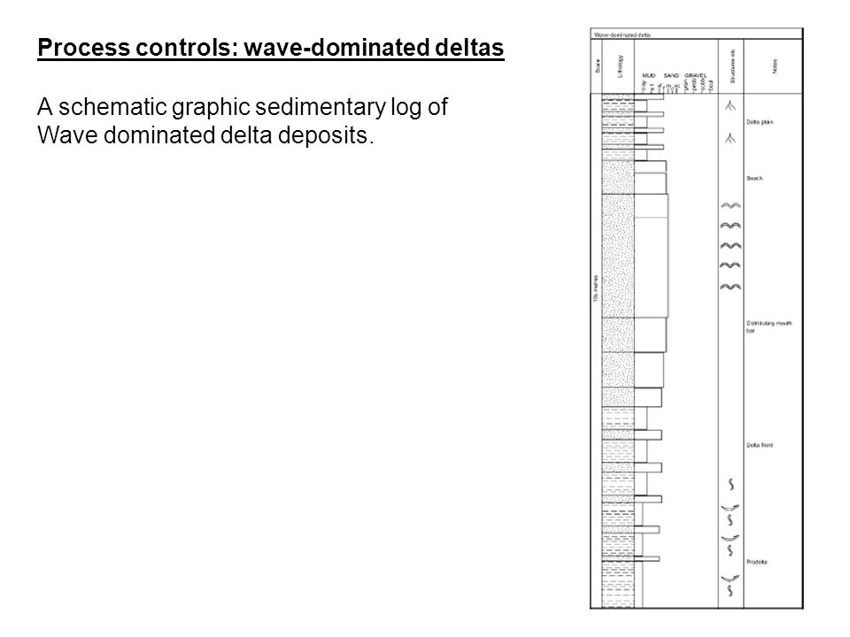 Process controls: wave-dominated deltas
