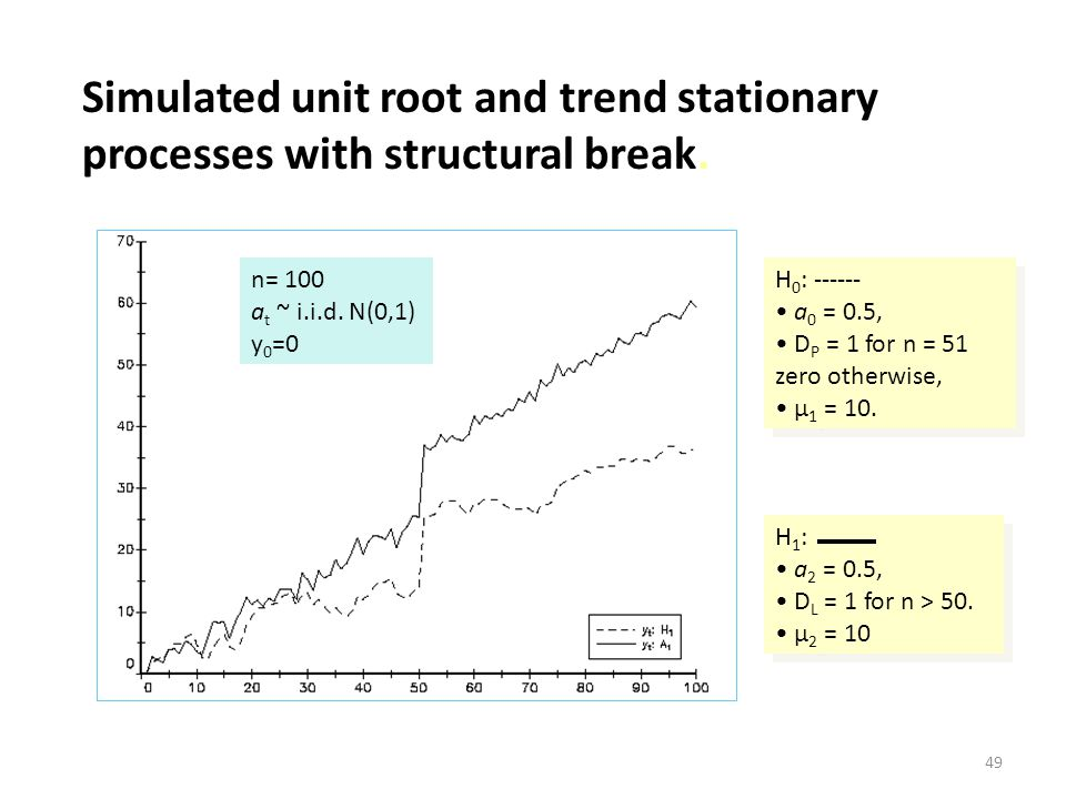 Simulated unit root and trend stationary processes with structural break.