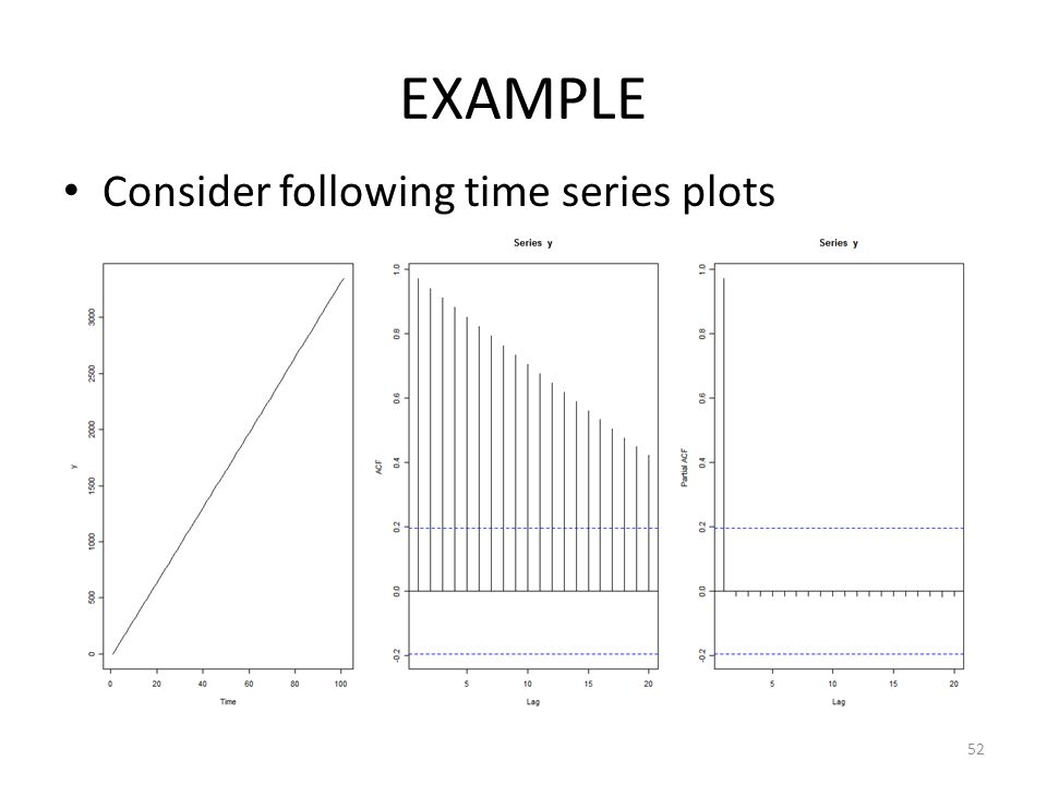 EXAMPLE Consider following time series plots